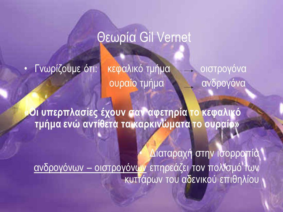 Θεωρία Gil Vernet Γνωρίζουμε ότι: κεφαλικό τμήμα οιστρογόνα ουραίο τμήμα ανδρογόνα «Οι υπερπλασίες έχουν σαν αφετηρία το κεφαλικό τμήμα ενώ αντίθετα τ