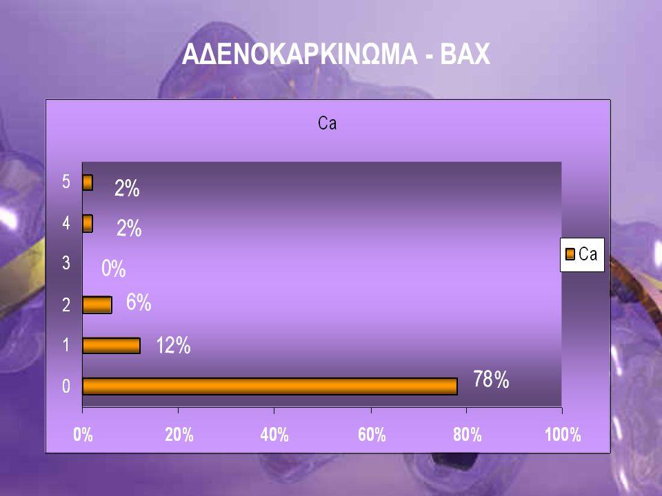 ΑΔΕΝΟΚΑΡΚΙΝΩΜΑ - BAX