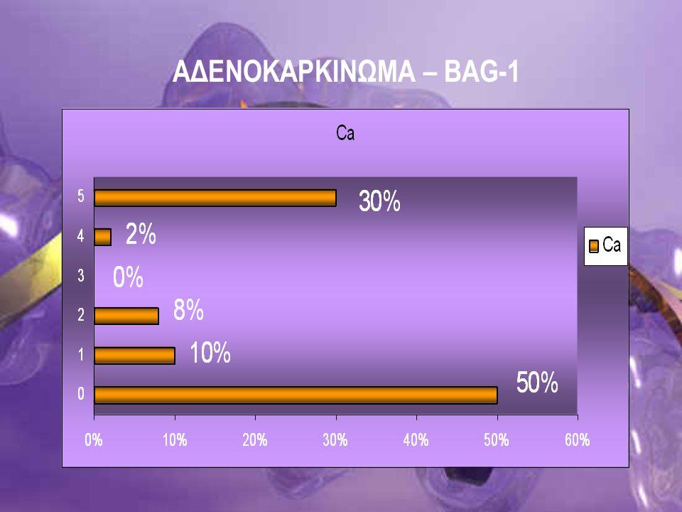 ΑΔΕΝΟΚΑΡΚΙΝΩΜΑ – BAG-1