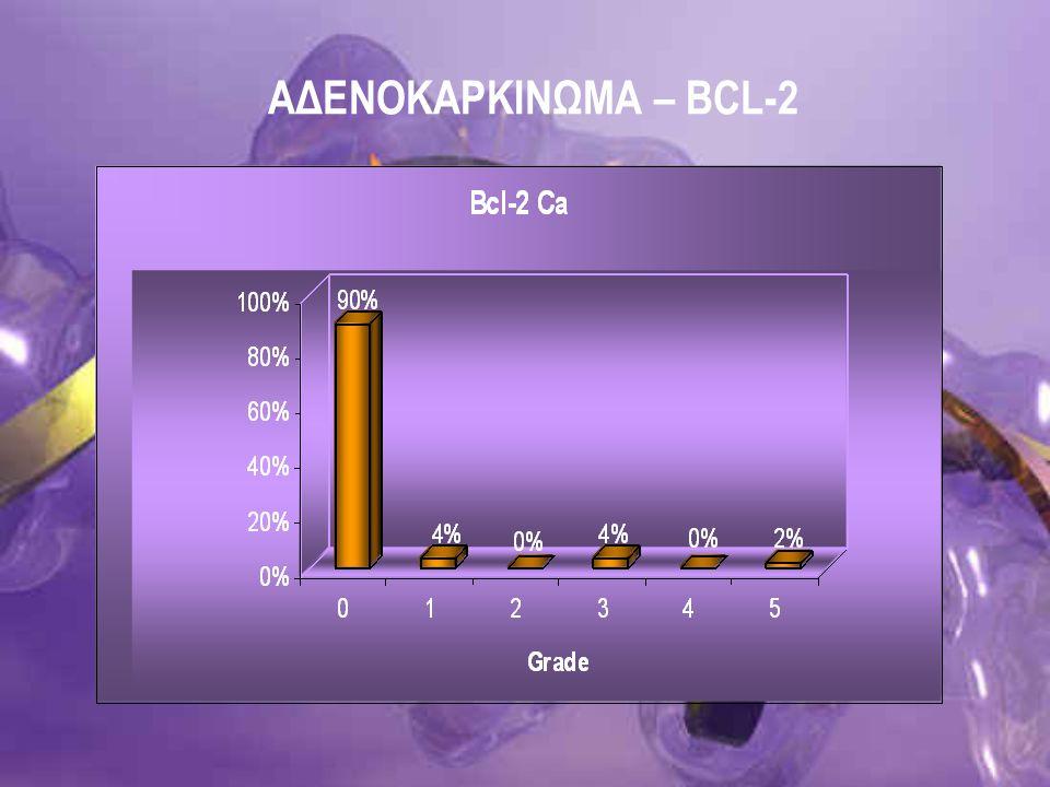 ΑΔΕΝOΚΑΡΚΙΝΩΜΑ – BCL-2