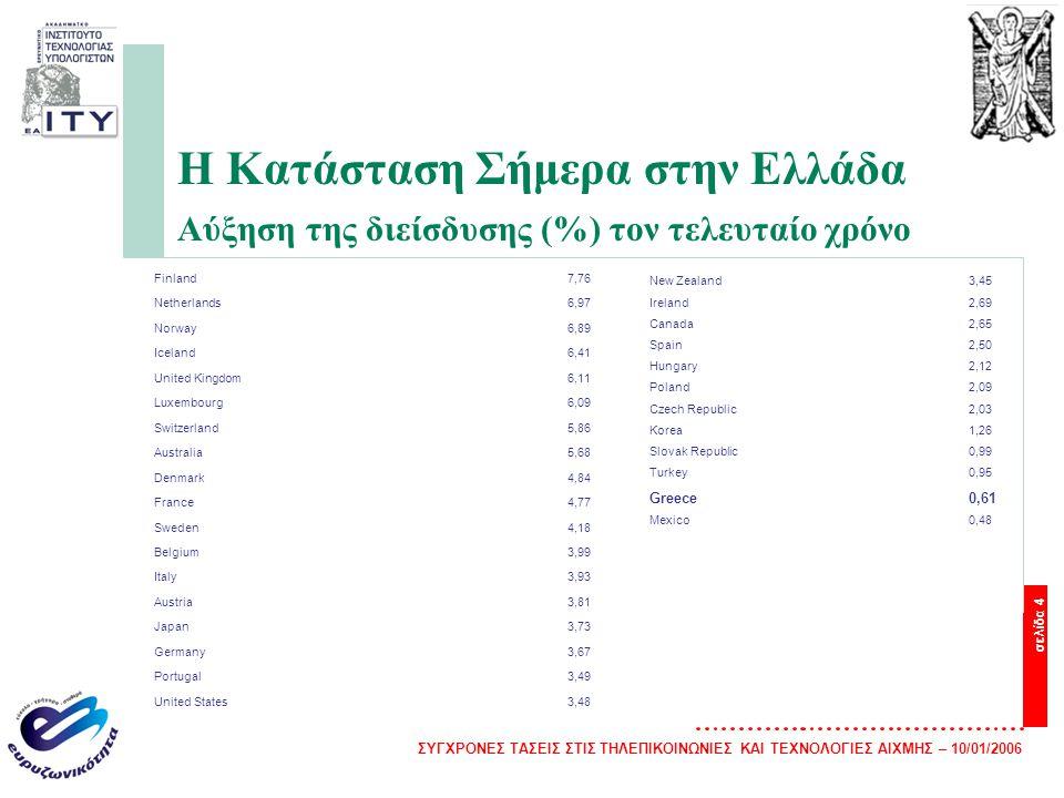 ΣΥΓΧΡΟΝΕΣ ΤΑΣΕΙΣ ΣΤΙΣ ΤΗΛΕΠΙΚΟΙΝΩΝΙΕΣ ΚΑΙ ΤΕΧΝΟΛΟΓΙΕΣ ΑΙΧΜΗΣ – 10/01/2006 σελίδα 4 Η Κατάσταση Σήμερα στην Ελλάδα Αύξηση της διείσδυσης (%) τον τελευταίο χρόνο Finland7,76 Netherlands6,97 Norway6,89 Iceland6,41 United Kingdom6,11 Luxembourg6,09 Switzerland5,86 Australia5,68 Denmark4,84 France4,77 Sweden4,18 Belgium3,99 Italy3,93 Austria3,81 Japan3,73 Germany3,67 Portugal3,49 United States3,48 New Zealand 3,45 Ireland 2,69 Canada 2,65 Spain 2,50 Hungary 2,12 Poland 2,09 Czech Republic 2,03 Korea1,26 Slovak Republic0,99 Turkey 0,95 Greece 0,61 Mexico 0,48