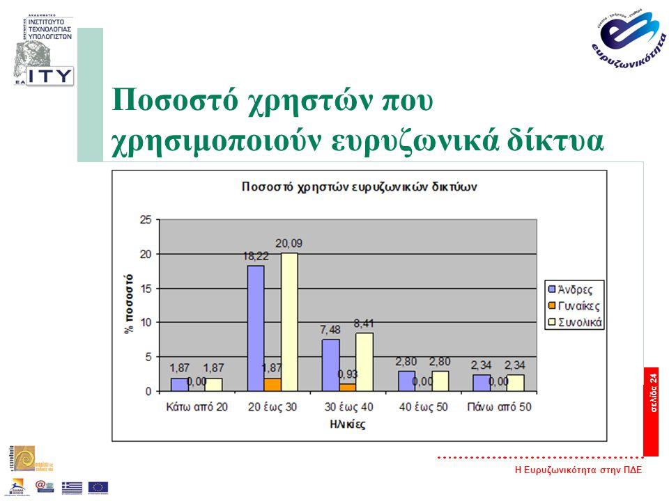 Η Ευρυζωνικότητα στην ΠΔΕ σελίδα 24 Ποσοστό χρηστών που χρησιμοποιούν ευρυζωνικά δίκτυα