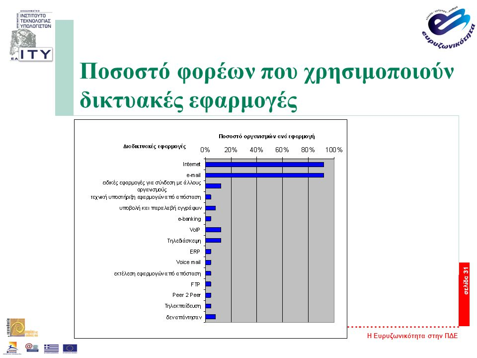 Η Ευρυζωνικότητα στην ΠΔΕ σελίδα 31 Ποσοστό φορέων που χρησιμοποιούν δικτυακές εφαρμογές