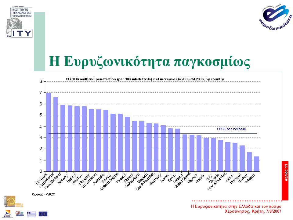 Η Ευρυζωνικότητα στην Ελλάδα και τον κόσμο Χερσόνησος, Κρήτη, 7/9/2007 σελίδα 11 Η Ευρυζωνικότητα παγκοσμίως