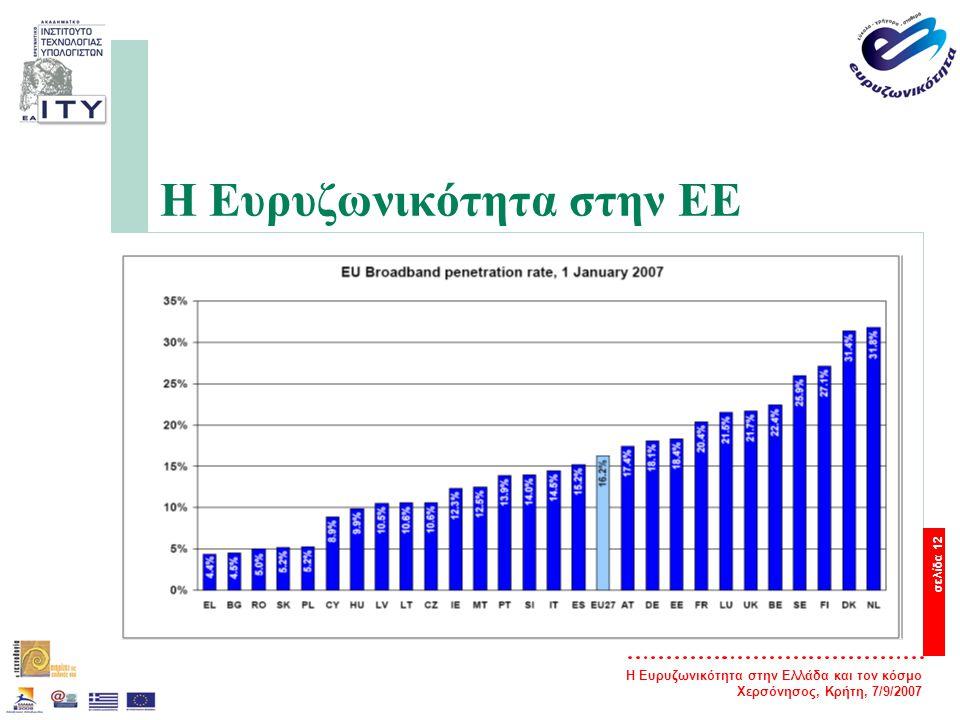 Η Ευρυζωνικότητα στην Ελλάδα και τον κόσμο Χερσόνησος, Κρήτη, 7/9/2007 σελίδα 12 Η Ευρυζωνικότητα στην ΕΕ
