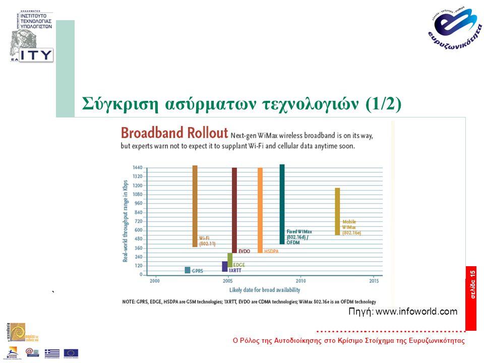Ο Ρόλος της Αυτοδιοίκησης στο Κρίσιμο Στοίχημα της Ευρυζωνικότητας σελίδα 15 Σύγκριση ασύρματων τεχνολογιών (1/2) ` Πηγή: www.infoworld.com
