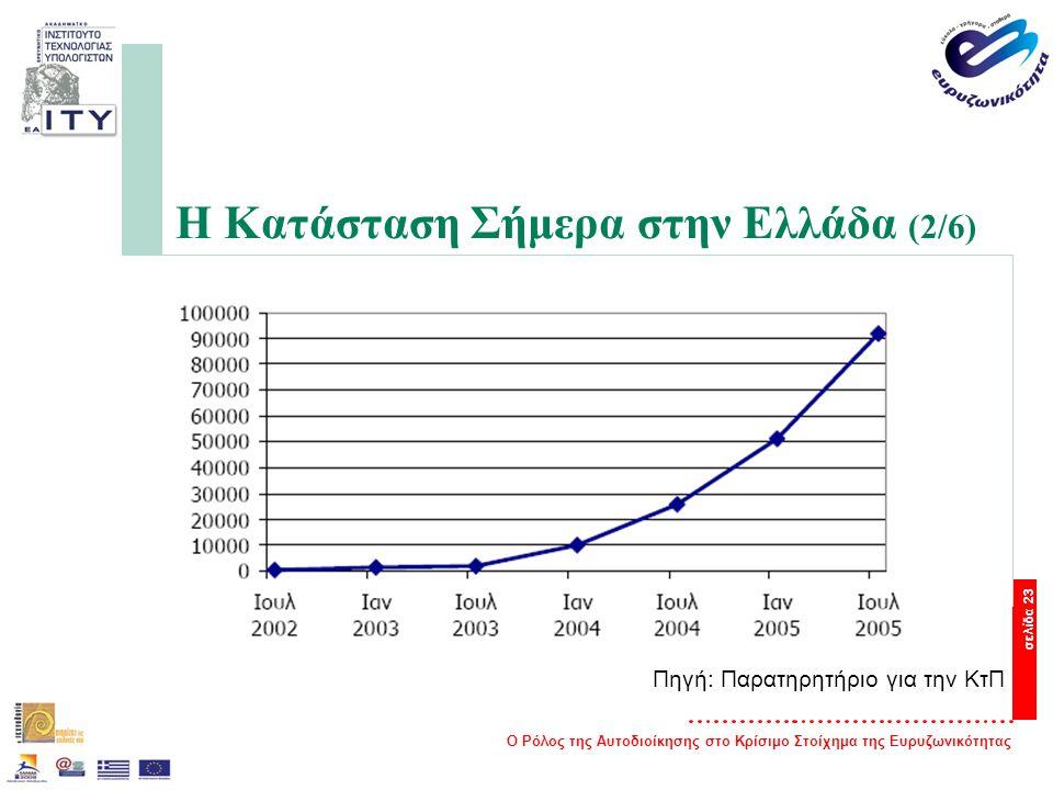 Ο Ρόλος της Αυτοδιοίκησης στο Κρίσιμο Στοίχημα της Ευρυζωνικότητας σελίδα 23 Η Κατάσταση Σήμερα στην Ελλάδα (2/6) Πηγή: Παρατηρητήριο για την ΚτΠ
