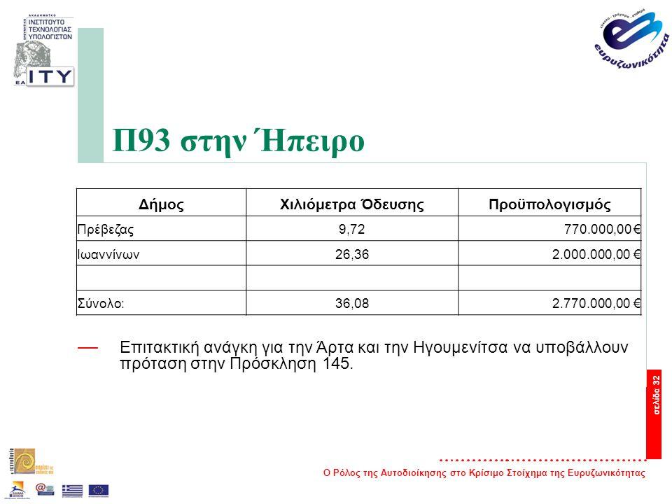 Ο Ρόλος της Αυτοδιοίκησης στο Κρίσιμο Στοίχημα της Ευρυζωνικότητας σελίδα 32 Π93 στην Ήπειρο ΔήμοςΧιλιόμετρα ΌδευσηςΠροϋπολογισμός Πρέβεζας9,72770.000,00 € Ιωαννίνων26,362.000.000,00 € Σύνολο:36,082.770.000,00 € — Επιτακτική ανάγκη για την Άρτα και την Ηγουμενίτσα να υποβάλλουν πρόταση στην Πρόσκληση 145.