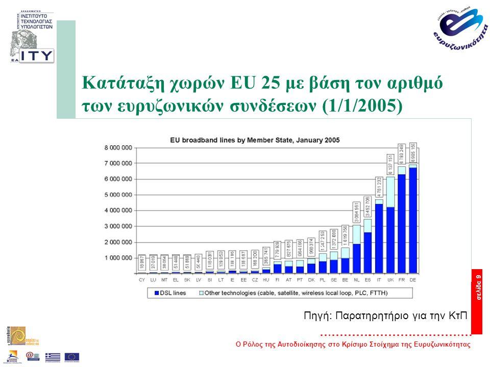 Ο Ρόλος της Αυτοδιοίκησης στο Κρίσιμο Στοίχημα της Ευρυζωνικότητας σελίδα 9 Κατάταξη χωρών EU 25 με βάση τον αριθμό των ευρυζωνικών συνδέσεων (1/1/2005) Πηγή: Παρατηρητήριο για την ΚτΠ