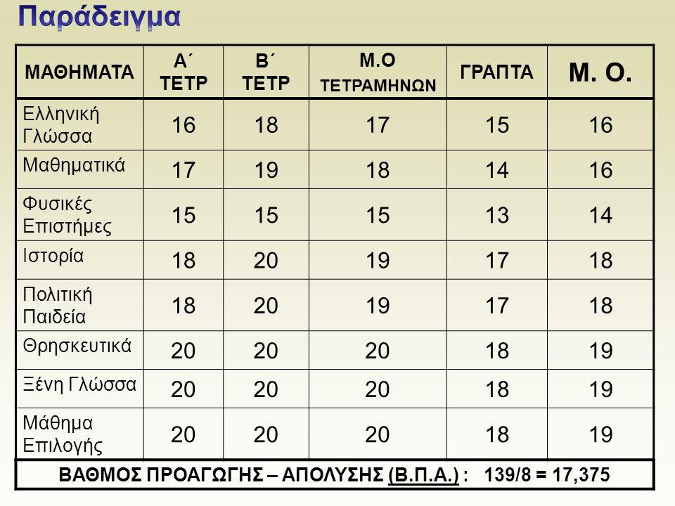 ΜΑΘΗΜΑΤΑ Α΄ ΤΕΤΡ Β΄ ΤΕΤΡ Μ.Ο ΤΕΤΡΑΜΗΝΩΝ ΓΡΑΠΤΑ Μ. Ο. Ελληνική Γλώσσα 1618171516 Μαθηματικά 1719181416 Φυσικές Επιστήμες 15 1314 Ιστορία 1820191718 Πολ