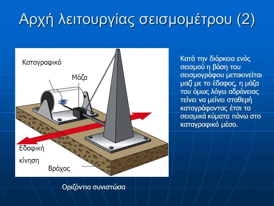 Αρχή λειτουργίας σεισμομέτρου (2) Κατά την διάρκεια ενός σεισμού η βάση του σεισμογράφου μετακινείται μαζί με το έδαφος, η μάζα του όμως λόγω αδράνεια