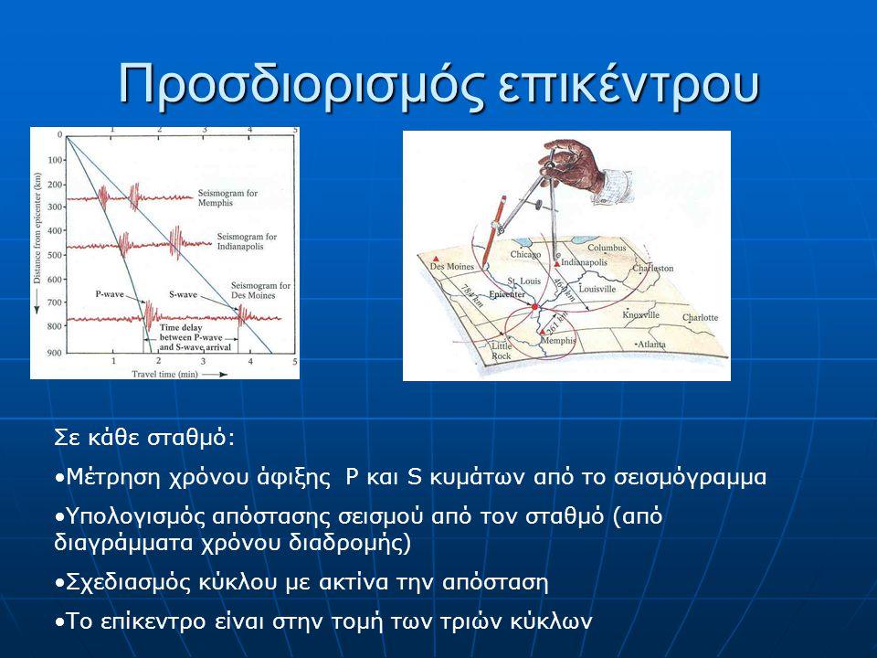Προσδιορισμός επικέντρου Σε κάθε σταθμό: Μέτρηση χρόνου άφιξης P και S κυμάτων από το σεισμόγραμμα Υπολογισμός απόστασης σεισμού από τον σταθμό (από δ