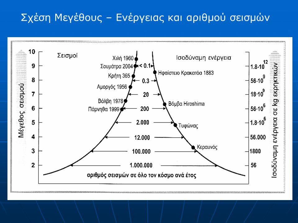Σχέση Μεγέθους – Ενέργειας και αριθμού σεισμών