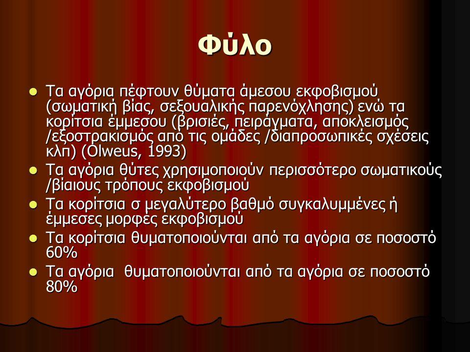 Φύλο Τα αγόρια πέφτουν θύματα άμεσου εκφοβισμού (σωματική βίας, σεξουαλικής παρενόχλησης) ενώ τα κορίτσια έμμεσου (βρισιές, πειράγματα, αποκλεισμός /εξοστρακισμός από τις ομάδες /διαπροσωπικές σχέσεις κλπ) (Olweus, 1993) Τα αγόρια πέφτουν θύματα άμεσου εκφοβισμού (σωματική βίας, σεξουαλικής παρενόχλησης) ενώ τα κορίτσια έμμεσου (βρισιές, πειράγματα, αποκλεισμός /εξοστρακισμός από τις ομάδες /διαπροσωπικές σχέσεις κλπ) (Olweus, 1993) Τα αγόρια θύτες χρησιμοποιούν περισσότερο σωματικούς /βίαιους τρόπους εκφοβισμού Τα αγόρια θύτες χρησιμοποιούν περισσότερο σωματικούς /βίαιους τρόπους εκφοβισμού Τα κορίτσια σ μεγαλύτερο βαθμό συγκαλυμμένες ή έμμεσες μορφές εκφοβισμού Τα κορίτσια σ μεγαλύτερο βαθμό συγκαλυμμένες ή έμμεσες μορφές εκφοβισμού Τα κορίτσια θυματοποιούνται από τα αγόρια σε ποσοστό 60% Τα κορίτσια θυματοποιούνται από τα αγόρια σε ποσοστό 60% Τα αγόρια θυματοποιούνται από τα αγόρια σε ποσοστό 80% Τα αγόρια θυματοποιούνται από τα αγόρια σε ποσοστό 80%