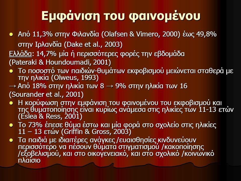 Εμφάνιση του φαινομένου Από 11,3% στην Φιλανδία (Olafsen & Vimero, 2000) έως 49,8% στην Ιρλανδία (Dake et al., 2003) Από 11,3% στην Φιλανδία (Olafsen & Vimero, 2000) έως 49,8% στην Ιρλανδία (Dake et al., 2003) Ελλάδα: 14,7% μία ή περισσότερες φορές την εβδομάδα (Pateraki & Houndoumadi, 2001) Το ποσοστό των παιδιών-θυμάτων εκφοβισμού μειώνεται σταθερά με την ηλικία (Olweus, 1993) Το ποσοστό των παιδιών-θυμάτων εκφοβισμού μειώνεται σταθερά με την ηλικία (Olweus, 1993) → Από 18% στην ηλικία των 8 → 9% στην ηλικία των 16 (Sourander et al., 2001) Η κορύφωση στην εμφάνιση του φαινομένου του εκφοβισμού και της θυματοποίησης είναι κυρίως ανάμεσα στις ηλικίες των 11-13 ετών (Eslea & Ress, 2001) Η κορύφωση στην εμφάνιση του φαινομένου του εκφοβισμού και της θυματοποίησης είναι κυρίως ανάμεσα στις ηλικίες των 11-13 ετών (Eslea & Ress, 2001) To 73% έπεσε θύμα έστω και μία φορά στο σχολείο στις ηλικίες 11 – 13 ετών (Griffin & Gross, 2003) To 73% έπεσε θύμα έστω και μία φορά στο σχολείο στις ηλικίες 11 – 13 ετών (Griffin & Gross, 2003) Τα παιδιά με ιδιαιτέρες ανάγκες /ευαισθησίες κινδυνεύουν περισσότερο να πέσουν θύματα στιγματισμού /κακοποίησης /εξοβελισμού, και στο οικογενειακό, και στο σχολικό /κοινωνικό πλαίσιο Τα παιδιά με ιδιαιτέρες ανάγκες /ευαισθησίες κινδυνεύουν περισσότερο να πέσουν θύματα στιγματισμού /κακοποίησης /εξοβελισμού, και στο οικογενειακό, και στο σχολικό /κοινωνικό πλαίσιο