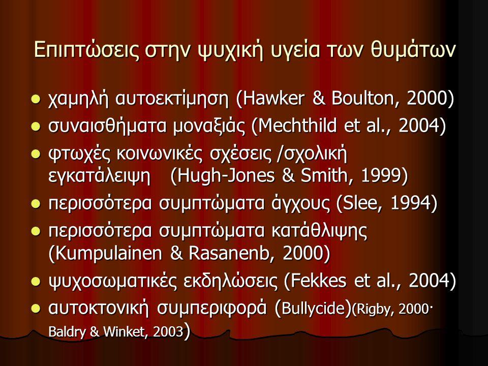 Επιπτώσεις στην ψυχική υγεία των θυμάτων χαμηλή αυτοεκτίμηση (Hawker & Boulton, 2000) χαμηλή αυτοεκτίμηση (Hawker & Boulton, 2000) συναισθήματα μοναξιάς (Mechthild et al., 2004) συναισθήματα μοναξιάς (Mechthild et al., 2004) φτωχές κοινωνικές σχέσεις /σχολική εγκατάλειψη (Hugh-Jones & Smith, 1999) φτωχές κοινωνικές σχέσεις /σχολική εγκατάλειψη (Hugh-Jones & Smith, 1999) περισσότερα συμπτώματα άγχους (Slee, 1994) περισσότερα συμπτώματα άγχους (Slee, 1994) περισσότερα συμπτώματα κατάθλιψης (Kumpulainen & Rasanenb, 2000) περισσότερα συμπτώματα κατάθλιψης (Kumpulainen & Rasanenb, 2000) ψυχοσωματικές εκδηλώσεις (Fekkes et al., 2004) ψυχοσωματικές εκδηλώσεις (Fekkes et al., 2004) αυτοκτονική συμπεριφορά ( Bullycide ) (Rigby, 2000· Baldry & Winket, 2003 ) αυτοκτονική συμπεριφορά ( Bullycide ) (Rigby, 2000· Baldry & Winket, 2003 )