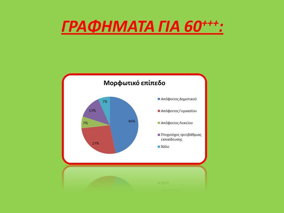 ΓΡΑΦΗΜΑΤΑ ΓΙΑ 60 +++ :