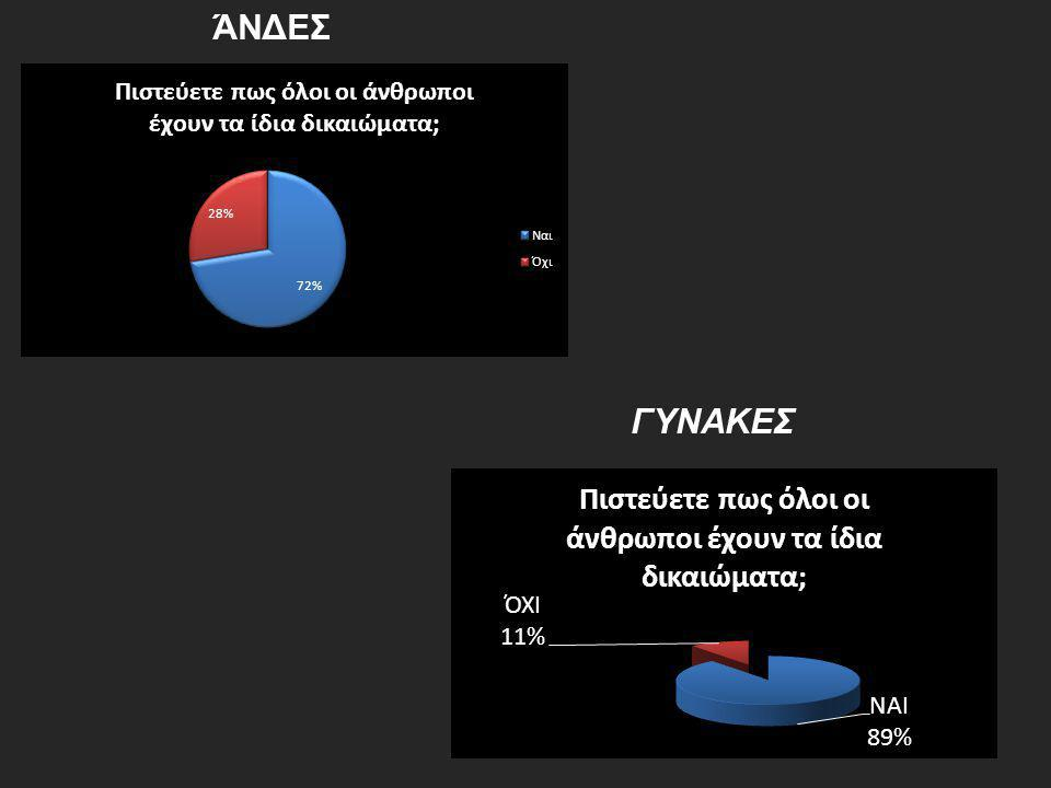 ΆΝΔΕΣ ΓΥΝΑΚΕΣ