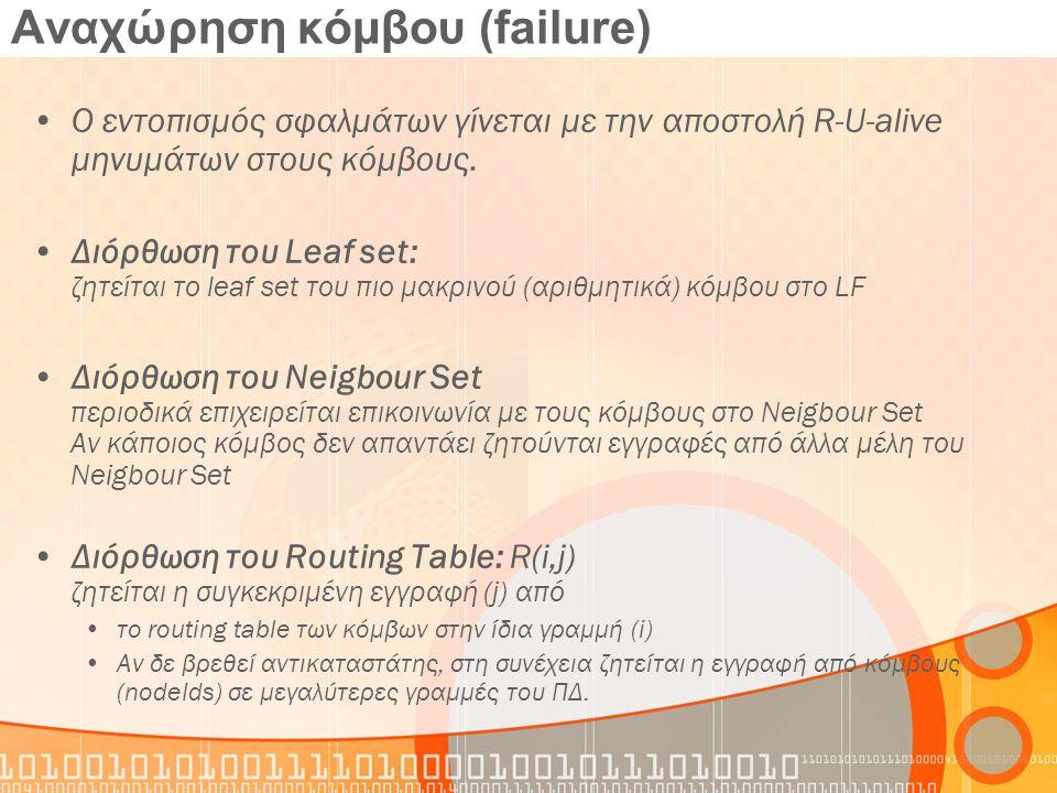 Αναχώρηση κόμβου (failure) Ο εντοπισμός σφαλμάτων γίνεται με την αποστολή R-U-alive μηνυμάτων στους κόμβους. Διόρθωση του Leaf set: ζητείται το leaf s