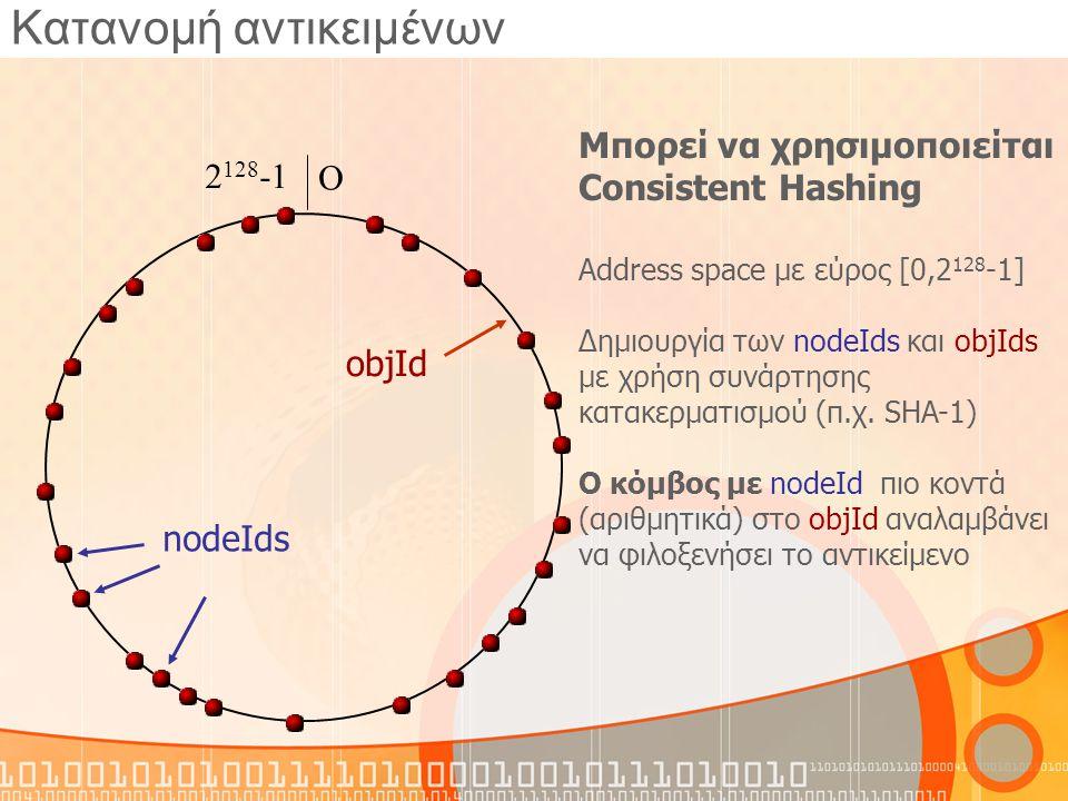 Άφιξη νέου κόμβου Χ: d46a1c Route(d46a1c) D: d462ba C: d4213f B: d13da3 A: 65a1fc Ζ: d467c4 d471f1 Νέος κόμβος Χ: d46a1c 1.Ένας νέος κόμβος, Χ, καταφθάνει με nodeId=d46a1c και γνωρίζει τον κοντινό Α: 65a1fc 2.Δρομολογείται ένα ειδικό (join) μήνυμα με objId=nodeId μέσω του Α 3.Όλοι οι κόμβοι που εμπλέκονται στο μονοπάτι από τον Α μέχρι τον προορισμό Ζ στέλνουν στοιχεία από τους πίνακες τους στον Χ ο A την γραμμή i=0 o B την γραμμή i=1 o C την γραμμή i=2...