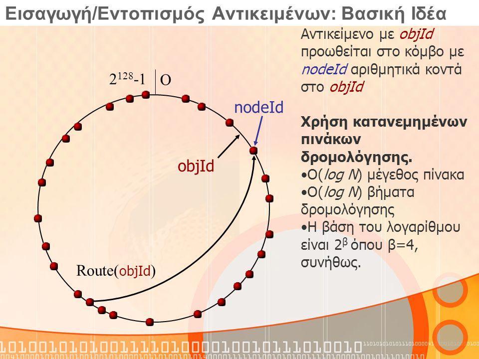 Εισαγωγή/Εντοπισμός Αντικειμένων: Βασική Ιδέα objId Route( objId ) Αντικείμενο με objId προωθείται στο κόμβο με nodeId αριθμητικά κοντά στο objId Χρήσ