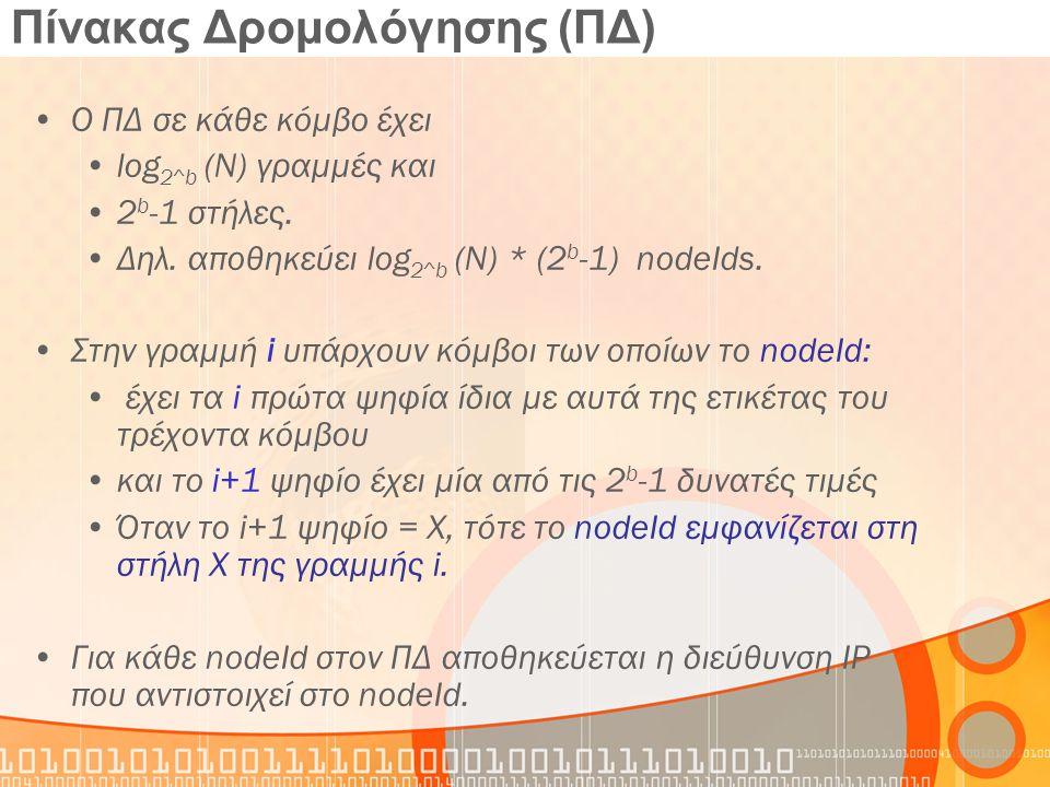 Παρατηρήσεις-Συμπεράσματα Pastry: δομημένο δίκτυο ομοτίμων που παρέχει: Επεκτασιμότητα Αντοχή στις βλάβες Οργάνωση δικτύου υπό την παρουσία βλαβών Πολυπλοκότητα εύρεσης αντικειμένων και το μέγεθος του routing table είναι Ο(logN).
