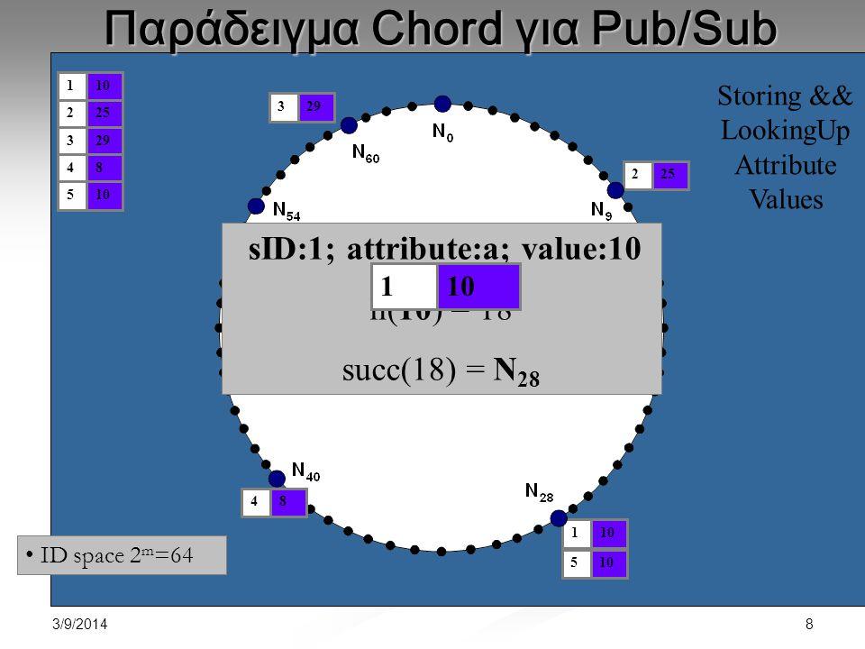 3/9/2014 9 Εποπτεία Αλγορίθμου Επεξεργασία Συνδρομής : Επεξεργασία Συνδρομής : Πρόσθεσε την sID της συνδρομής και την τιμή του χαρακτηριστικού στον κόμβο που δίνεται από το hash(a-value), για κάθε χαρακτηριστικό a της sID Πρόσθεσε την sID της συνδρομής και την τιμή του χαρακτηριστικού στον κόμβο που δίνεται από το hash(a-value), για κάθε χαρακτηριστικό a της sID Επανέλαβε για την επόμενη a-value του χαρακτηριστικού στο εύρος (αν υπάρχει) Επανέλαβε για την επόμενη a-value του χαρακτηριστικού στο εύρος (αν υπάρχει) Επεξεργασία Δημοσίευσης : Επεξεργασία Δημοσίευσης : Hash(a-value) για κάθε χαρακτηριστικό a της δημοσίευσης Hash(a-value) για κάθε χαρακτηριστικό a της δημοσίευσης  Μετατροπή της επεξεργασίας εγγραφών και δημοσιεύσεων σε απλά DHT lookups!