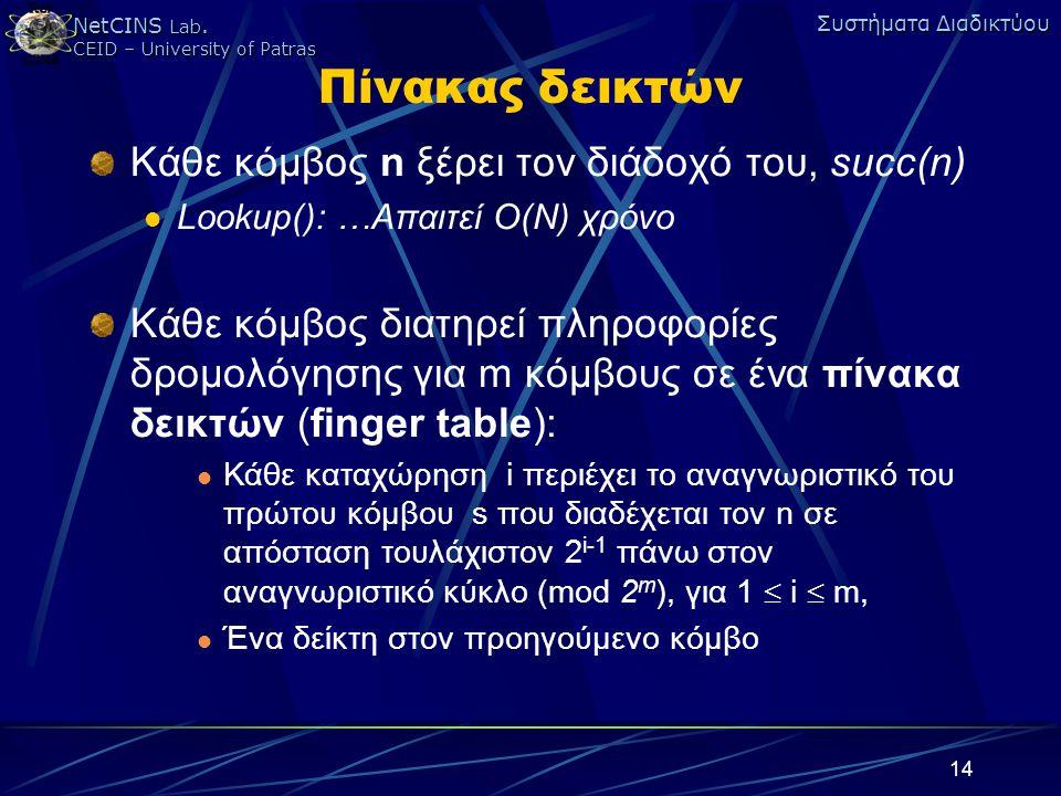 NetCINS Lab. CEID – University of Patras Συστήματα Διαδικτύου 14 Πίνακας δεικτών Κάθε κόμβος n ξέρει τον διάδοχό του, succ(n) Lookup(): …Απαιτεί Ο(Ν)