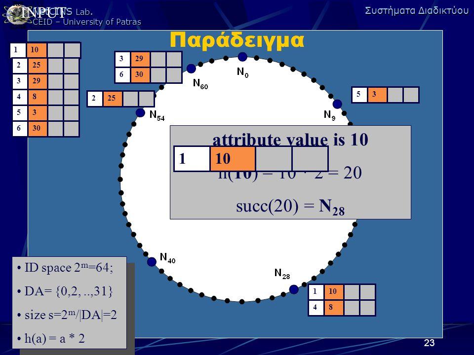 NetCINS Lab. CEID – University of Patras Συστήματα Διαδικτύου 23 110225329485363011022532948536301102253294853630 INPUT ID space 2 m =64; DA= {1,2,..,