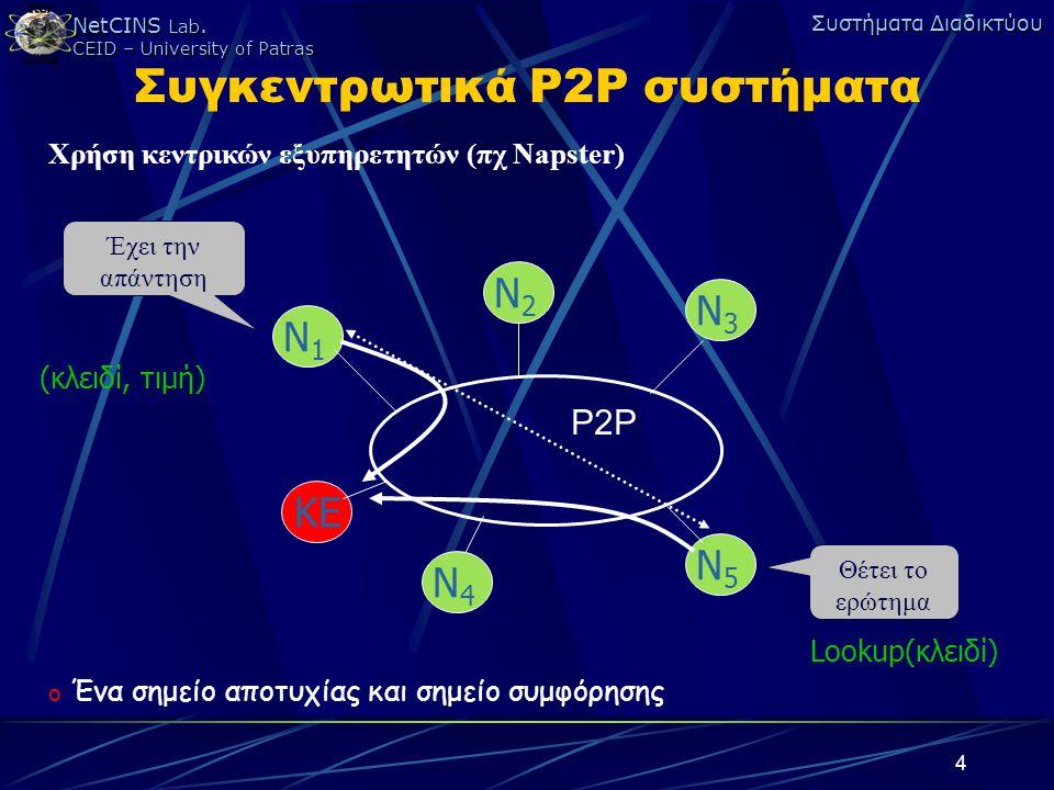 NetCINS Lab. CEID – University of Patras Συστήματα Διαδικτύου 4 Συγκεντρωτικά P2P συστήματα Χρήση κεντρικών εξυπηρετητών (πχ Napster) Θέτει το ερώτημα