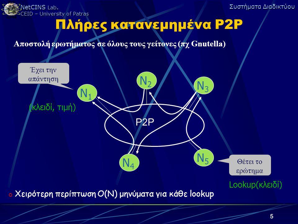 NetCINS Lab. CEID – University of Patras Συστήματα Διαδικτύου 5 Πλήρες κατανεμημένα P2P N1N1 N2N2 N3N3 N5N5 N4N4 Θέτει το ερώτημα Έχει την απάντηση P2