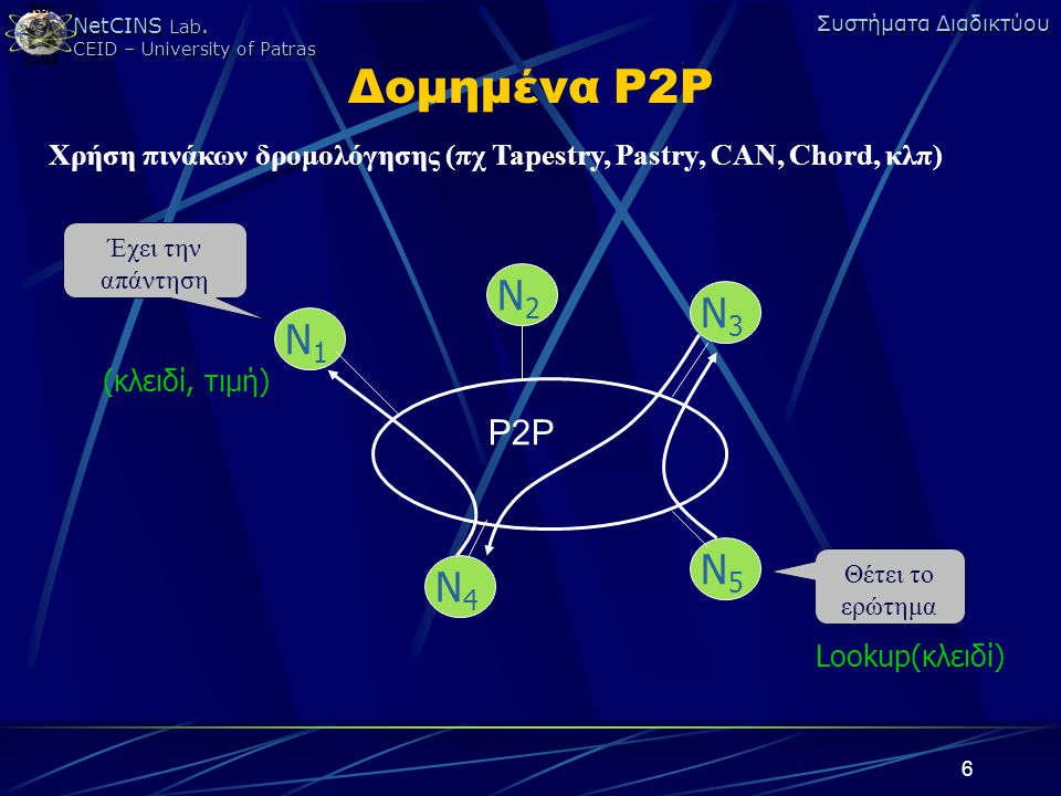 NetCINS Lab. CEID – University of Patras Συστήματα Διαδικτύου 6 Δομημένα P2P Χρήση πινάκων δρομολόγησης (πχ Tapestry, Pastry, CAN, Chord, κλπ) P2P N1N