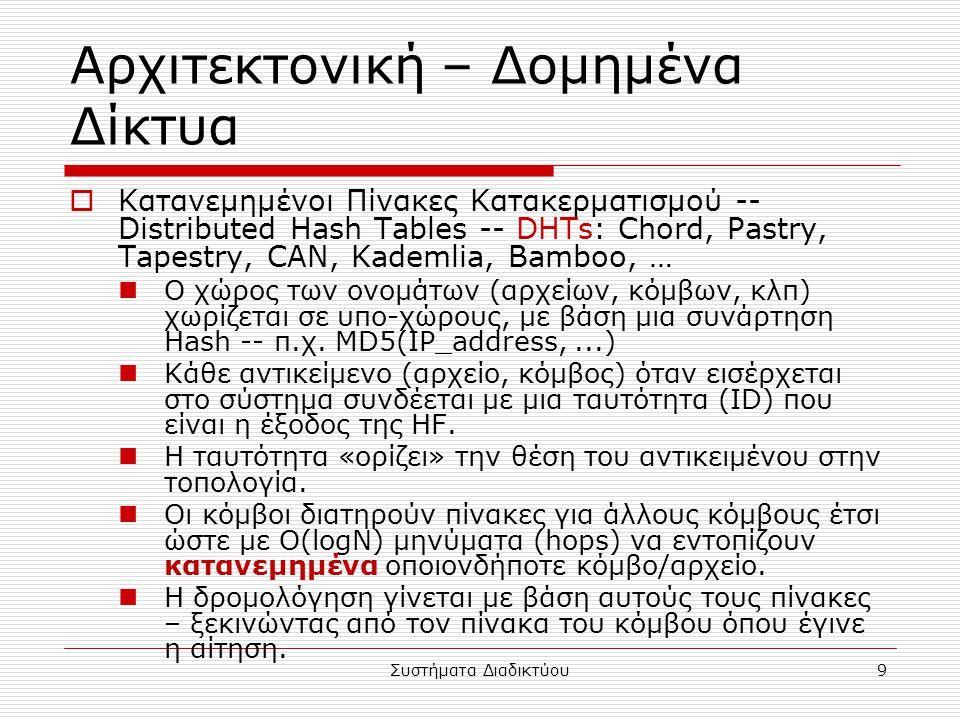 Συστήματα Διαδικτύου9 Αρχιτεκτονική – Δομημένα Δίκτυα  Κατανεμημένοι Πίνακες Κατακερματισμού -- Distributed Hash Tables -- DHTs: Chord, Pastry, Tapestry, CAN, Kademlia, Bamboo, … Ο χώρος των ονομάτων (αρχείων, κόμβων, κλπ) χωρίζεται σε υπο-χώρους, με βάση μια συνάρτηση Hash -- π.χ.