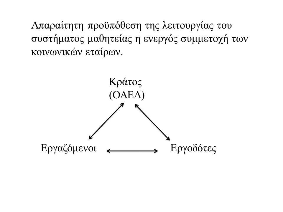 Απαραίτητη προϋπόθεση της λειτουργίας του συστήματος μαθητείας η ενεργός συμμετοχή των κοινωνικών εταίρων. Κράτος (ΟΑΕΔ) ΕργοδότεςΕργαζόμενοι