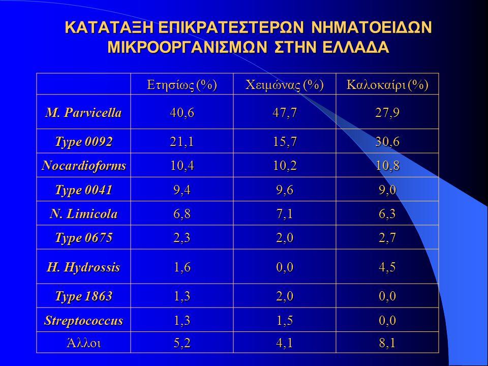 ΚΑΤΑΤΑΞΗ ΕΠΙΚΡΑΤΕΣΤΕΡΩΝ ΝΗΜΑΤΟΕΙΔΩΝ ΜΙΚΡΟΟΡΓΑΝΙΣΜΩΝ ΣΤΗΝ ΕΛΛΑΔΑ Ετησίως (%) Χειμώνας (%) Καλοκαίρι (%) M. Parvicella 40,647,727,9 Type 0092 21,115,730
