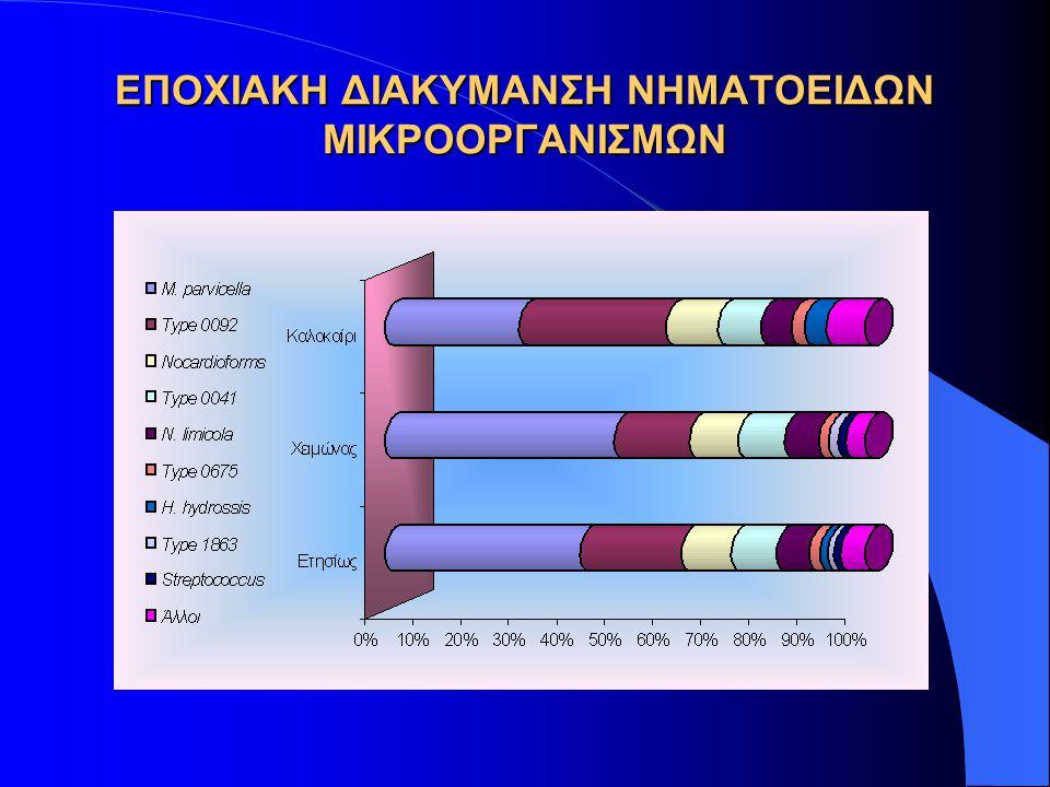 ΣΗΜΑΝΤΙΚΕΣ ΠΑΡΑΤΗΡΗΣΕΙΣ Η λειτουργία του 90% των διερευνηθέντων ΕΕΛ στην Ελλάδα ως συστήματα παρατεταμένου αερισμού, έχει ως συνέπεια το 75% των νηματοειδών μικροοργανισμών που αναπτύσσονται στα συστήματα αυτά να ανήκουν στην κατηγορία των νηματοειδών μικροοργανισμών χαμηλής οργανικής φόρτισης.
