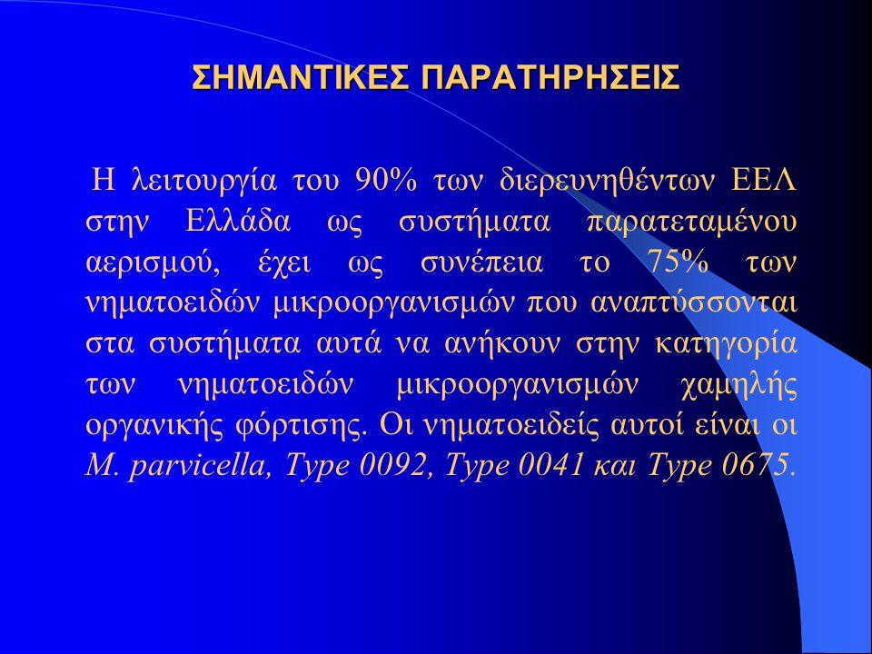 ΣΗΜΑΝΤΙΚΕΣ ΠΑΡΑΤΗΡΗΣΕΙΣ Η λειτουργία του 90% των διερευνηθέντων ΕΕΛ στην Ελλάδα ως συστήματα παρατεταμένου αερισμού, έχει ως συνέπεια το 75% των νηματ