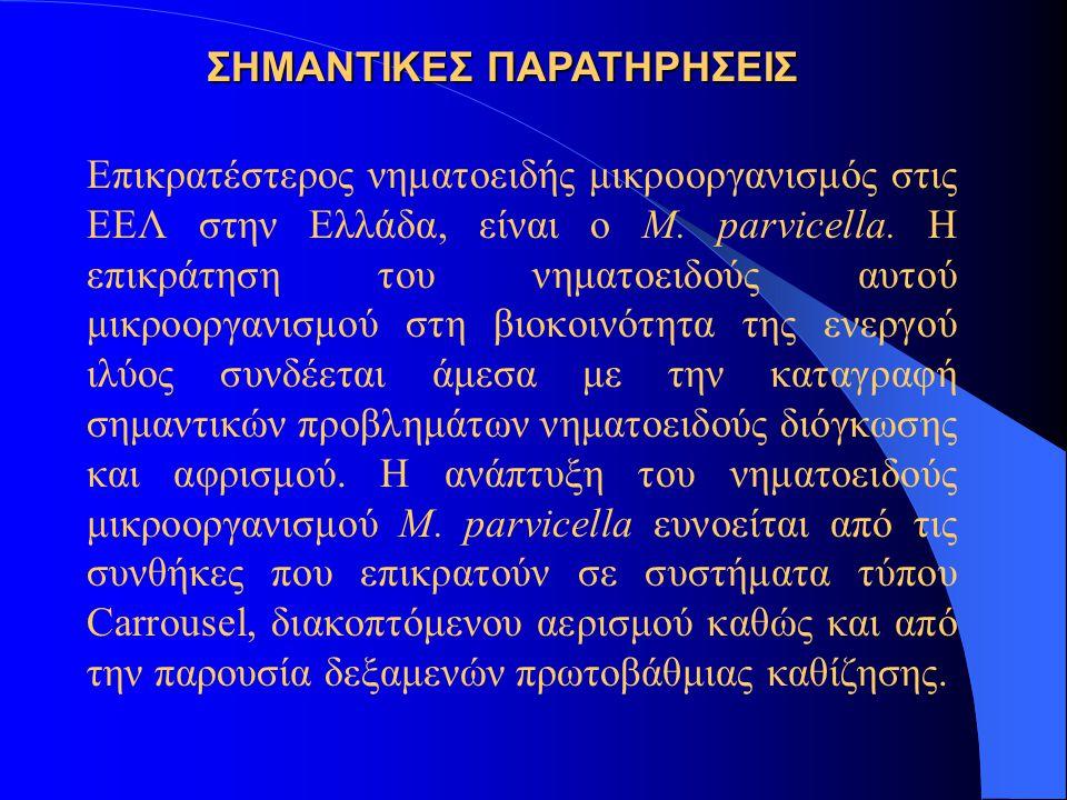 Επικρατέστερος νηματοειδής μικροοργανισμός στις ΕΕΛ στην Ελλάδα, είναι ο M. parvicella. Η επικράτηση του νηματοειδούς αυτού μικροοργανισμού στη βιοκοι