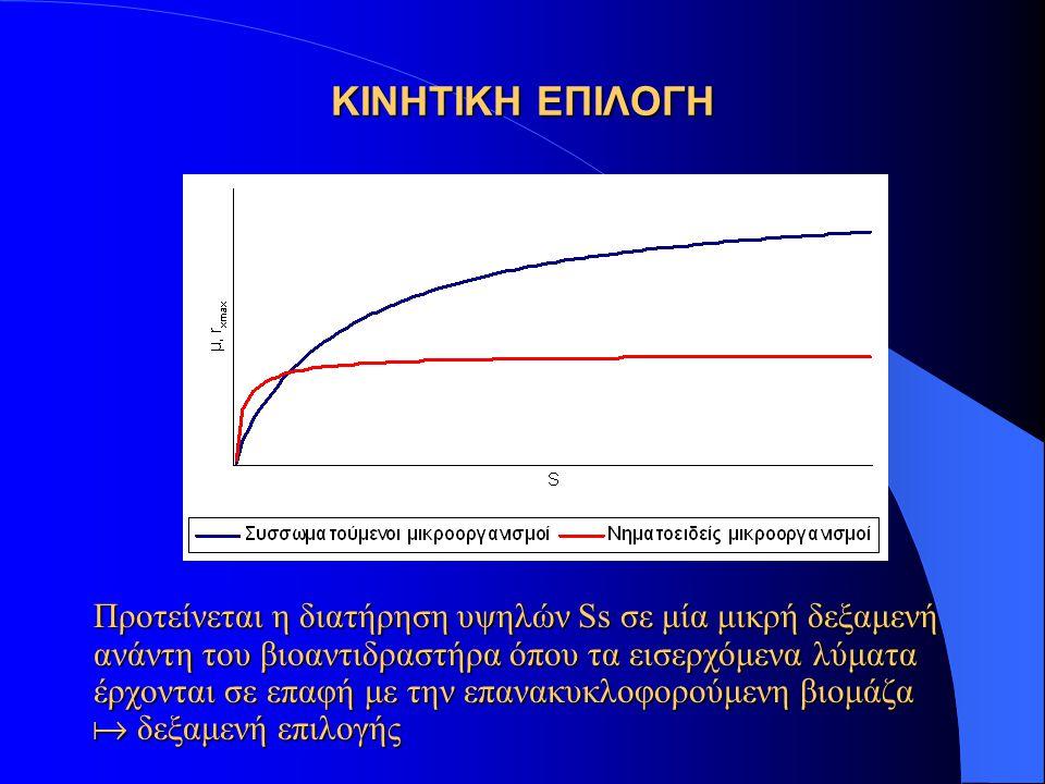 ΠΡΟΤΕΙΝΟΜΕΝΟΣ ΣΧΕΔΙΑΣΜΟΣ ΔΕΞΑΜΕΝΩΝ ΕΠΙΛΟΓΗΣ  COD διαλ < 60 mg/l  F/M >3 kgCOD/kgVSS d  t = 10-30 min  διαμερισματοποίηση επιλογέα