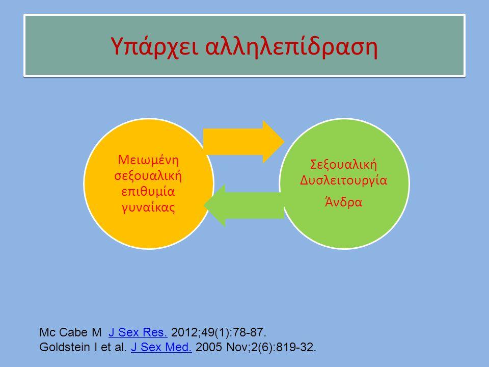 Υπάρχει αλληλεπίδραση Mc Cabe M J Sex Res. 2012;49(1):78-87.J Sex Res. Goldstein I et al. J Sex Med. 2005 Nov;2(6):819-32.J Sex Med. Μειωμένη σεξουαλι