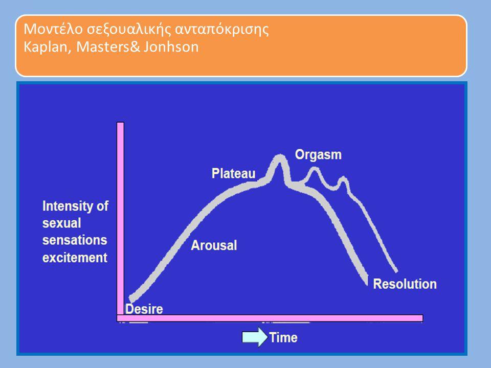 Η μειωμένη σεξουαλική επιθυμία απομακρύνει το ζευγάρι Dennerstein L et al.