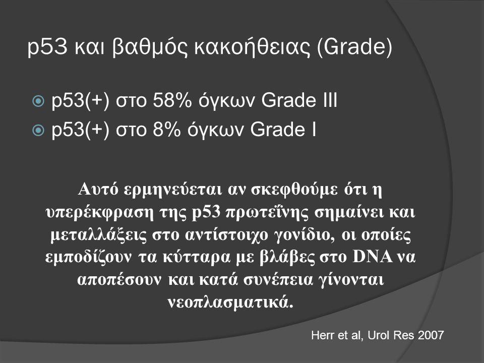 p53 και βαθμός κακοήθειας (Grade)  p53(+) στο 58% όγκων Grade III  p53(+) στο 8% όγκων Grade I Αυτό ερμηνεύεται αν σκεφθούμε ότι η υπερέκφραση της p53 πρωτεΐνης σημαίνει και μεταλλάξεις στο αντίστοιχο γονίδιο, οι οποίες εμποδίζουν τα κύτταρα με βλάβες στο DNA να αποπέσουν και κατά συνέπεια γίνονται νεοπλασματικά.
