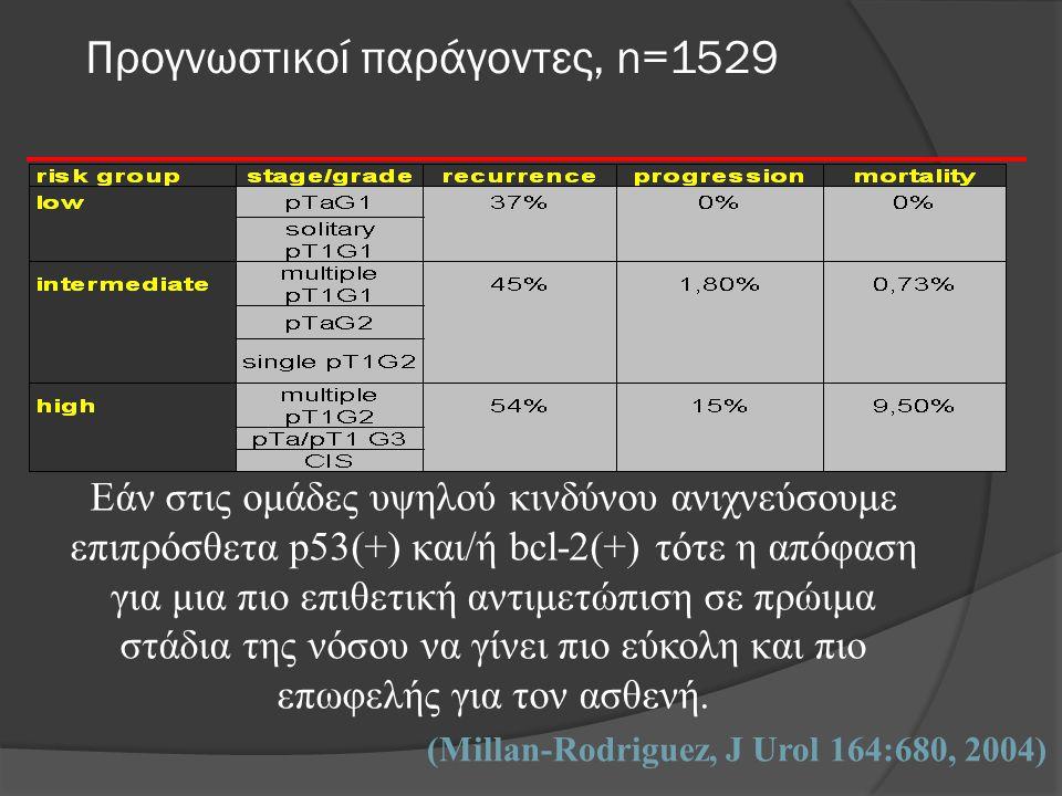 Προγνωστικοί παράγοντες, n=1529 (Millan-Rodriguez, J Urol 164:680, 2004) Εάν στις ομάδες υψηλού κινδύνου ανιχνεύσουμε επιπρόσθετα p53(+) και/ή bcl-2(+) τότε η απόφαση για μια πιο επιθετική αντιμετώπιση σε πρώιμα στάδια της νόσου να γίνει πιο εύκολη και πιο επωφελής για τον ασθενή.