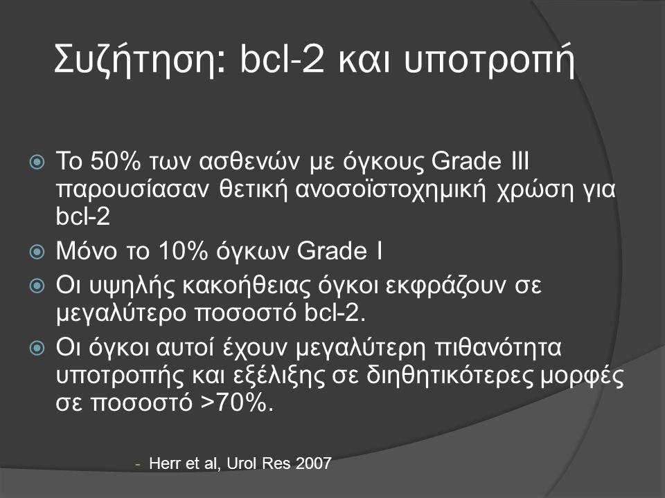 Συζήτηση: bcl-2 και υποτροπή  Το 50% των ασθενών με όγκους Grade III παρουσίασαν θετική ανοσοϊστοχημική χρώση για bcl-2  Μόνο το 10% όγκων Grade I  Οι υψηλής κακοήθειας όγκοι εκφράζουν σε μεγαλύτερο ποσοστό bcl-2.