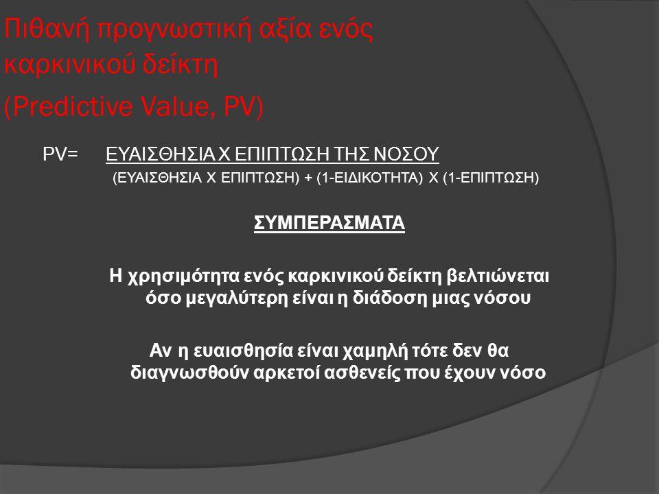 Πιθανή προγνωστική αξία ενός καρκινικού δείκτη (Predictive Value, PV) PV= ΕΥΑΙΣΘΗΣΙΑ Χ ΕΠΙΠΤΩΣΗ ΤΗΣ ΝΟΣΟΥ (ΕΥΑΙΣΘΗΣΙΑ Χ ΕΠΙΠΤΩΣΗ) + (1-ΕΙΔΙΚΟΤΗΤΑ) Χ (1-ΕΠΙΠΤΩΣΗ) ΣΥΜΠΕΡΑΣΜΑΤΑ Η χρησιμότητα ενός καρκινικού δείκτη βελτιώνεται όσο μεγαλύτερη είναι η διάδοση μιας νόσου Αν η ευαισθησία είναι χαμηλή τότε δεν θα διαγνωσθούν αρκετοί ασθενείς που έχουν νόσο