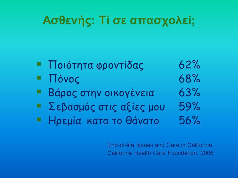 Ασθενής: Τί σε απασχολεί;  Ποιότητα φροντίδας62%  Πόνος 68%  Bάρος στην οικογένεια63%  Σεβασμός στις αξίες μου59%  Ηρεμία κατα το θάνατο 56% End-