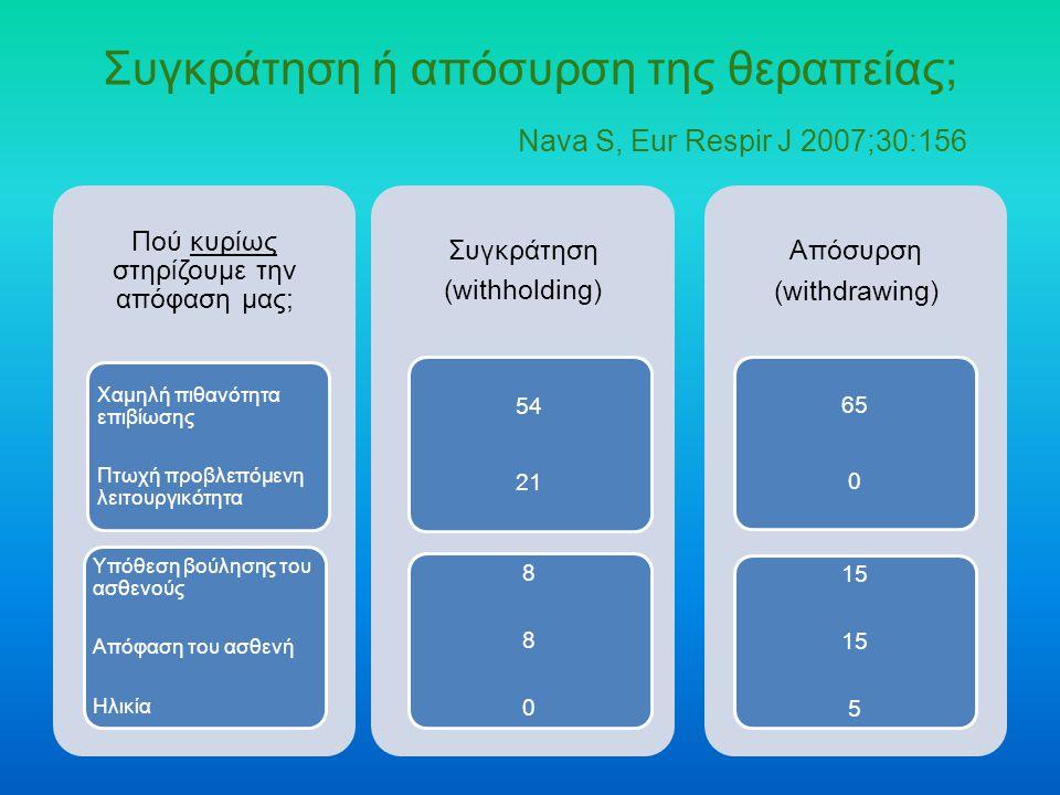 Συγκράτηση ή απόσυρση της θεραπείας; Nava S, Eur Respir J 2007;30:156