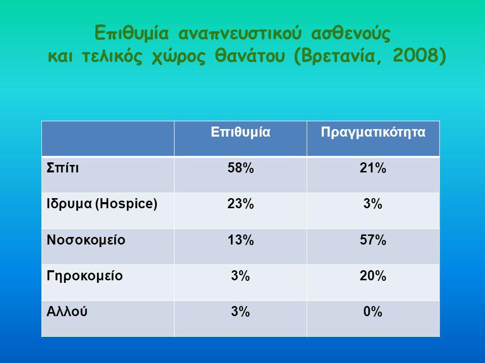 Επιθυμία αναπνευστικού ασθενούς και τελικός χώρος θανάτου (Βρετανία, 2008) ΕπιθυμίαΠραγματικότητα Σπίτι58%21% Ιδρυμα (Hospice)23%3% Νοσοκομείο13%57% Γ
