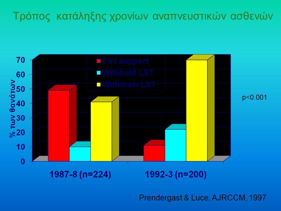 Τρόπος κατάληξης χρονίων αναπνευστικών ασθενών Prendergast & Luce, AJRCCM, 1997 p<0.001