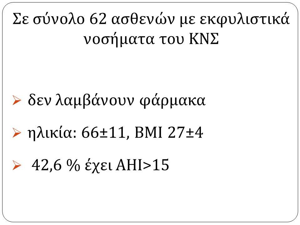 Σε σύνολο 62 ασθενών με εκφυλιστικά νοσήματα του ΚΝΣ  δεν λαμβάνουν φάρμακα  ηλικία : 66±11, ΒΜΙ 27±4  42,6 % έχει ΑΗΙ >15